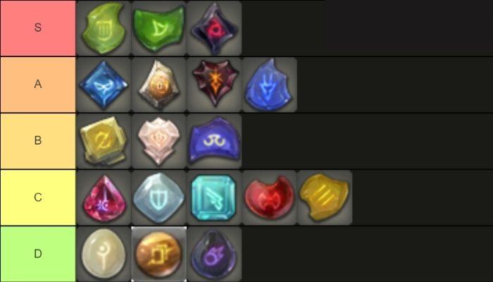 FF14 Class Tier List